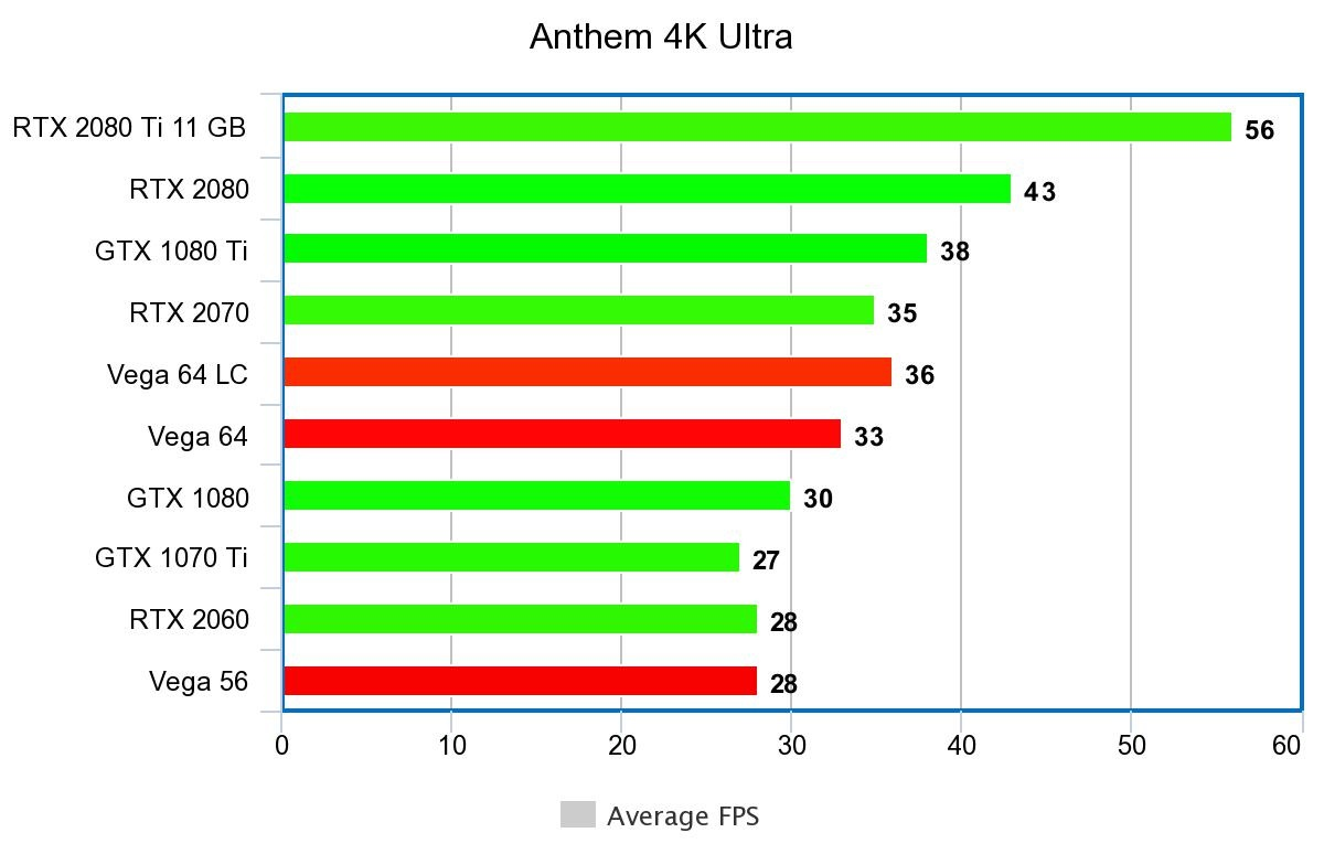Anthem PC Benchmarks
