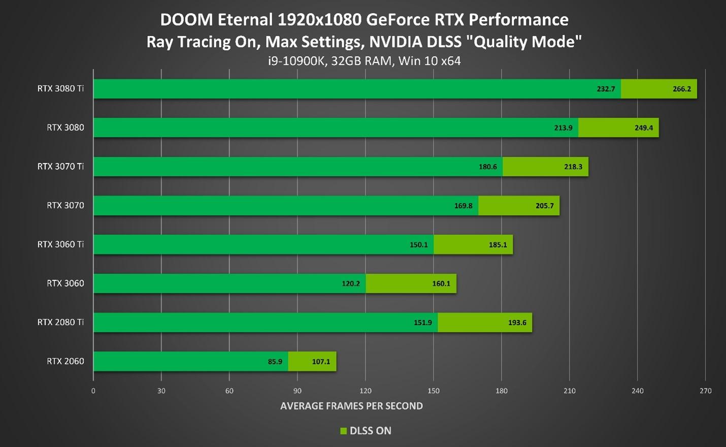Doom Eternal DLSS